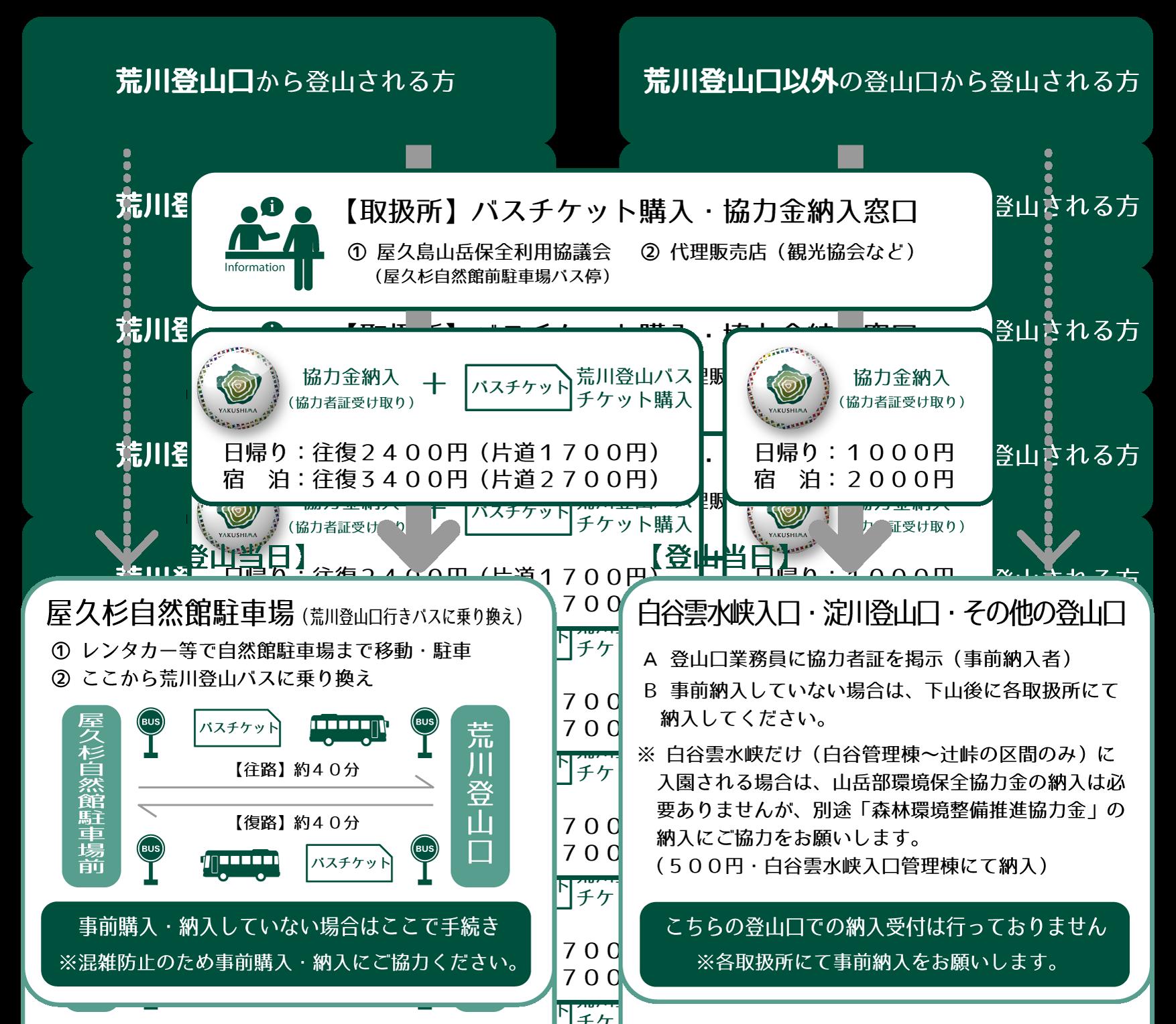 屋久島山岳部環境保全協力金納入の流れ